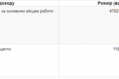 sekretar-zaporozhskogo-gorsoveta-zarabotal-v-proshlom-godu-478-tysyach-griven.png