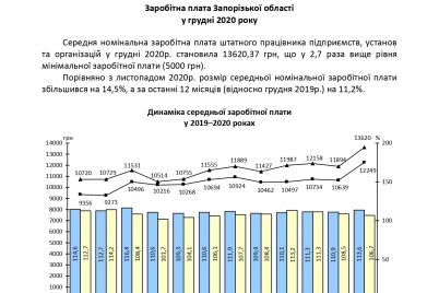 serednya-zarobitna-plata-na-kinecz-2020-roku-na-zaporizhzhi-v-27-raziv-perevishhuvala-minimalnu.jpg