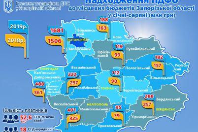 shhomisyaczya-z-dohodiv-zaporizkih-platnikiv-misczevi-byudzheti-otrimuyut-ponad-470-miljoniv-griven-pdfo.jpg