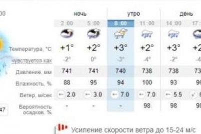 shtormovoj-cziklon-kakaya-pogoda-zhdet-segodnya-zaporozhczev-1.jpg