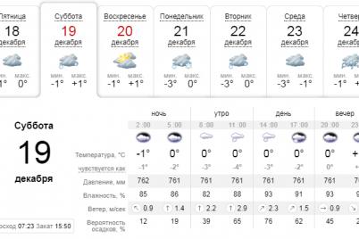 sinoptiki-obeshhayut-sneg-kakoj-budet-pogoda-na-vyhodnye-v-zaporozhe.png