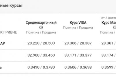 skachok-pered-vyborami-ili-mirovaya-nestabilnost-kurs-valyuty-v-zaporozhe-na-5-oktyabrya.png