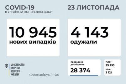 skolko-chelovek-v-ukraine-zabolelo-covid-19-za-sutki.jpg
