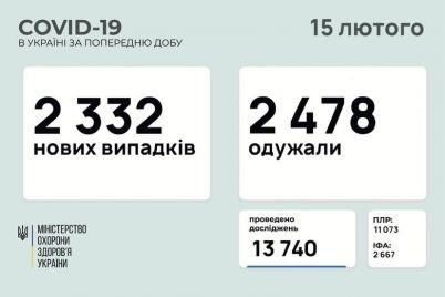 skolko-chelovek-zaboleli-koronavirusom-v-ukraine-statistika-na-15-fevralya.jpg