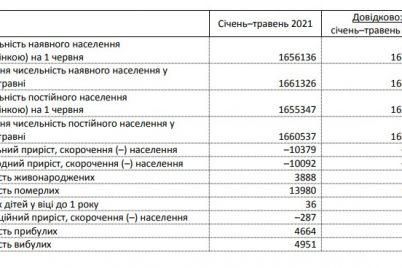 skolko-lyudej-prozhivalo-v-zaporozhskoj-oblasti-v-nachale-leta.jpg