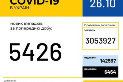 skolko-lyudej-v-ukraine-zaboleli-covid-19-za-sutki.jpg