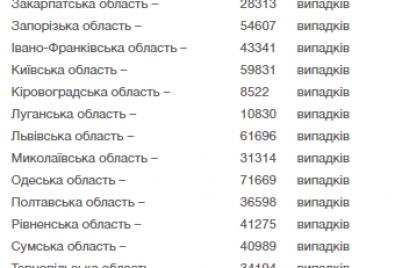 skolko-novyh-sluchaev-covid-19-vyyavili-v-ukraine-v-pervyj-den-novogo-goda.png