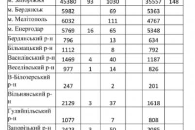 skolko-novyh-sluchaev-koronavirusa-vyyavili-v-zaporozhskoj-oblasti-za-sutki.png