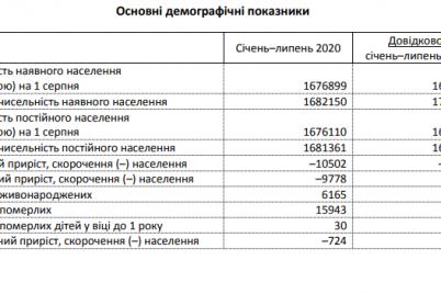 smertnost-prevyshaet-rozhdaemost-ot-chego-umirayut-v-zaporozhskoj-oblasti.png