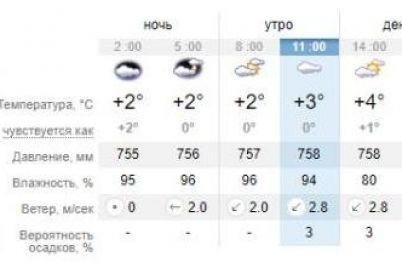 snegom-i-ne-pahnet-kakaya-pogoda-budet-segodnya-v-zaporozhe-1.jpg