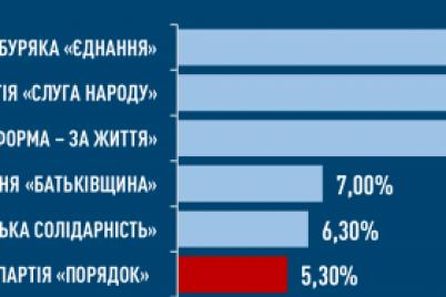 soczopituvannya-partiya-poryadok-vpevneno-dolad194-prohidnij-bard194r-v-misczevi-radi.png