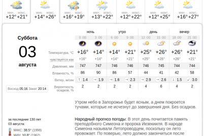 solncze-groza-i-poholodanie-kakoj-budet-pogoda-na-vyhodnyh-v-zaporozhe.png