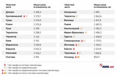 sostavlen-rejting-gorodov-s-samoj-dorogoj-kommunalkoj-kto-platit-bolshe-vseh.jpg