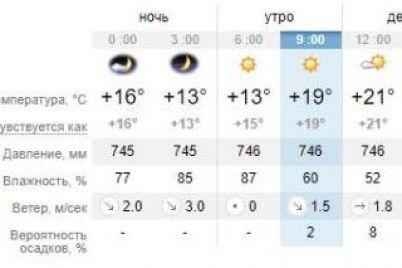 sovsem-ne-letnyaya-pogoda-v-zaporozhe-i-na-kurortah-azovskogo-morya-1.jpg