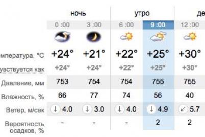 spasajsya-ot-zhary-v-bassejne-pogoda-v-zaporozhe-i-na-kurortah-azovskogo-morya.png
