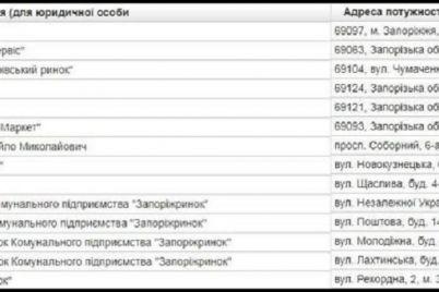 spisok-rynkov-zaporozhya-kotorye-smogut-vozobnovit-rabotu-v-usloviyah-karantina-adresa.jpg