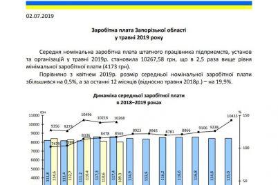 stal-izvesten-razmer-srednej-zarabotnoj-platy-v-zaporozhskoj-oblasti-foto.jpg