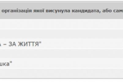 stali-izvestny-pervye-oficzialnye-rezultaty-mestnyh-vyborov-v-zaporozhskoj-oblasti.png