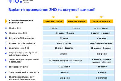 stalo-izvestno-kogda-zaporozhskie-shkolniki-budut-sdavat-vno-2020-i-postupat-v-vuzy.png