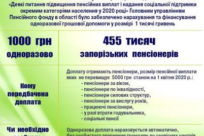 stalo-izvestno-skolko-zaporozhczev-poluchat-karantinnuyu-tysyachu-ot-gosudarstva.jpg