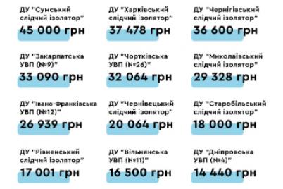 stalo-izvestno-skolko-zarabotali-platnye-kamery-v-zaporozhskom-sizo.png