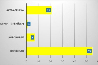 stalo-izvestno-skolko-zhitelej-zaporozhskoj-oblasti-zaboleli-covid-19-posle-privivki.jpg
