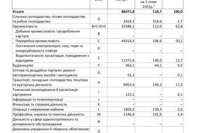 stalo-izvestno-v-kakih-otraslyah-samye-vysokie-dolgi-po-zarplatam-v-zaporozhskoj-oblasti.jpg