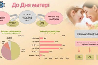 stalo-izvestno-v-kakom-vozraste-zhitelniczy-zaporozhskoj-oblasti-chashhe-vsego-stanovyatsya-mamami.jpg