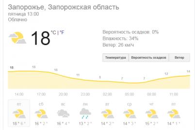 stalo-vidomo-yakod197-pogodi-meshkanczyam-zaporizhzhya-ochikuvati-na-velikodni-svyata.png
