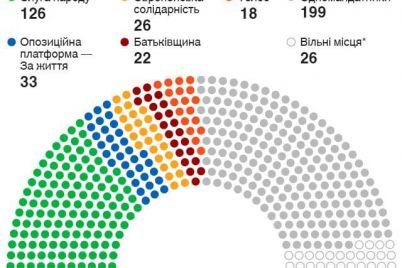 stalo-vidomo-yaku-kilkist-mandativ-otrimayut-partid197-yakshho-pidrahunok-ekzit-polu-tochnij.jpg