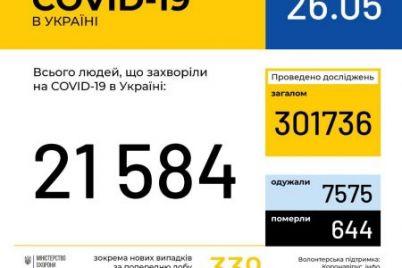 statistika-covid-19-v-zaporozhskoj-oblasti-na-26-maya.jpg