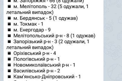 statistika-poshirennya-koronavirusu-v-zaporizkij-oblasti-na-koronavirus-po-oblastyah.jpg