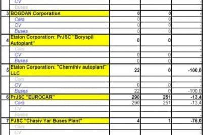 statistika-raduet-v-yanvare-zaz-vypustil-bolshe-avtomobilej-nezheli-evrokar.jpg