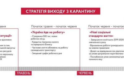 strategiyu-vyhoda-ukrainy-iz-karantina-rasskazal-premer-ministr-denis-shmygal.jpg