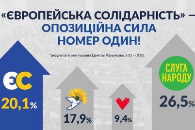 svizhe-opituvannya-czentru-im-razumkova-zafiksuvalo-nezaperechne-liderstvo-d194vropejskod197-solidarnosti-yak-prod194vropejskod197-opoziczid197.jpg