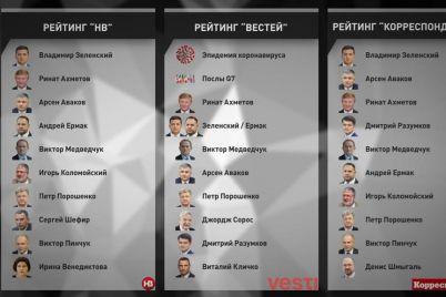 tak-kto-samye-vliyatelnye-ukrainczy-ili-o-chem-govoryat-rejtingi-raznyh-smi.jpg