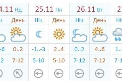 teplo-i-syro-kakaya-pogoda-budet-v-zaporozhe-na-sleduyushhej-nedele-1.jpg