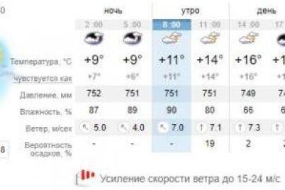 teplo-i-vetreno-kakaya-pogoda-budet-segodnya-v-zaporozhe-1.jpg
