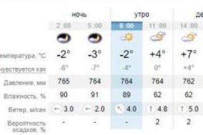 teplyj-denek-kakaya-pogoda-zhdet-segodnya-zaporozhczev-1.jpg
