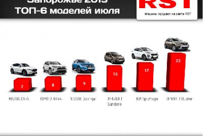 top-6-samyh-modelej-iyulya-kotorye-chashhe-vsego-pokupali-zaporozhczy.png