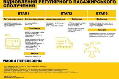 tri-etapa-vosstanovleniya-raboty-transporta-chto-i-kogda-zapustyat-v-zaporozhskoj-oblasti.jpg