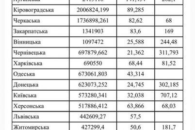 u-2020-roczi-zaporizhzhya-otrimad194-v-40-raziv-menshe-koshtiv-na-dorogi-a-nizh-inshi-oblasti.jpg