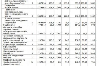 u-kogo-v-zaporozhskoj-oblasti-samye-vysokij-zarplaty.jpg