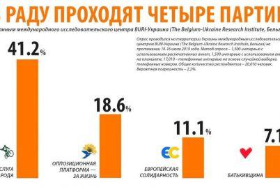 u-radu-prohodyat-chotiri-partid197-opoziczijna-platforma-za-zhittya-ta-d194vropejska-solidarnist-zmicznili-poziczid197-zahidni-socziologi.jpg