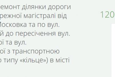 u-zaporizhzhi-dilyanku-dorogi-dovzhinoyu-269-km-rekonstruyuyut-za-120-miljoniv.png