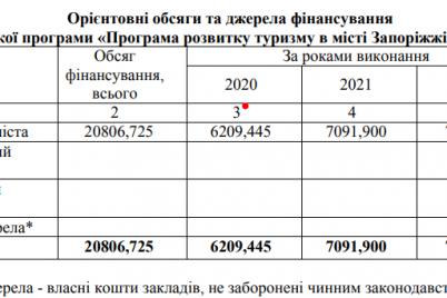 udarnye-tempy-chto-zaporozhskaya-meriya-planiruet-postroit-dlya-turistov-do-2023-goda.png