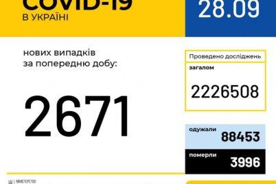 ukraina-uzhe-perestupila-otmetku-v-200-tysyach-bolnyh-covid-19-statistika-na-28-sentyabrya.jpg