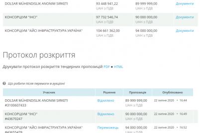 ukrainsko-avstrijskaya-kompaniya-budet-kontrolirovat-stroitelstvo-zaporozhskih-mostov-za-94-milliona.png
