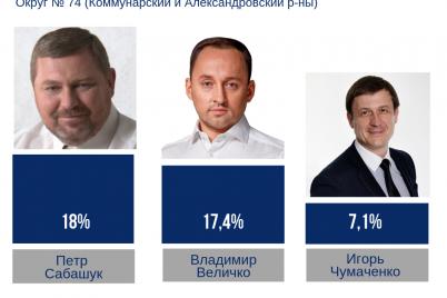 uroven-doveriya-k-lideram-izbiratelnoj-kampanii-po-74-mu-okrugu-uvelichilsya.png