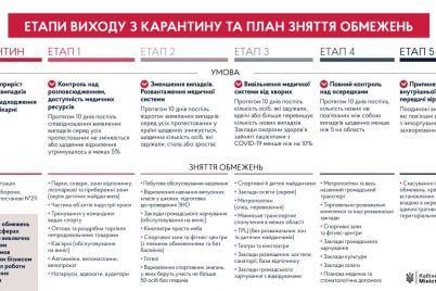 uryad-oprilyudniv-plan-vihodu-ukrad197ni-z-karantinu.jpg